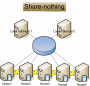 db_clustering:share-nothing.png